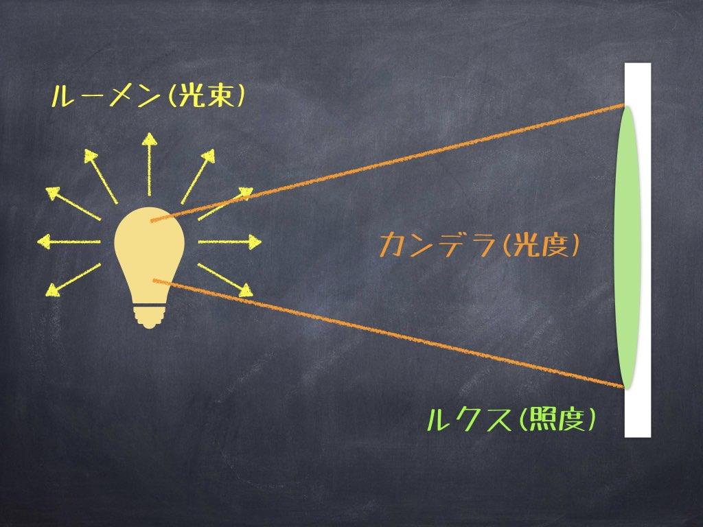 光を表す3つの単位