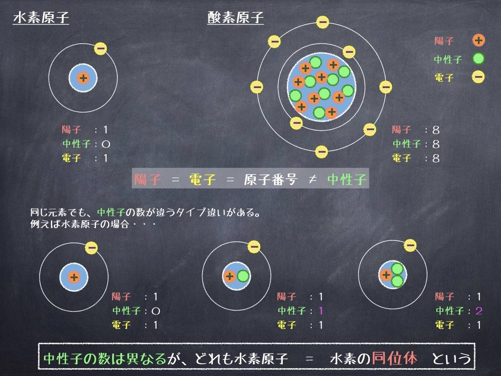 同じ元素で、中性子の数が異なるのが同位体