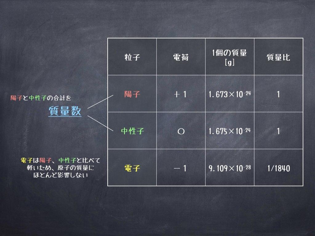 陽子、中性子、電子の質量比
