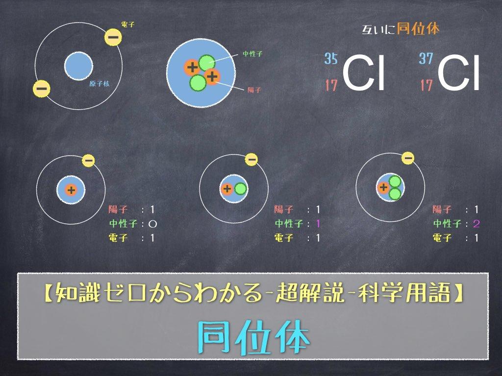 超解説-科学用語【同位体】