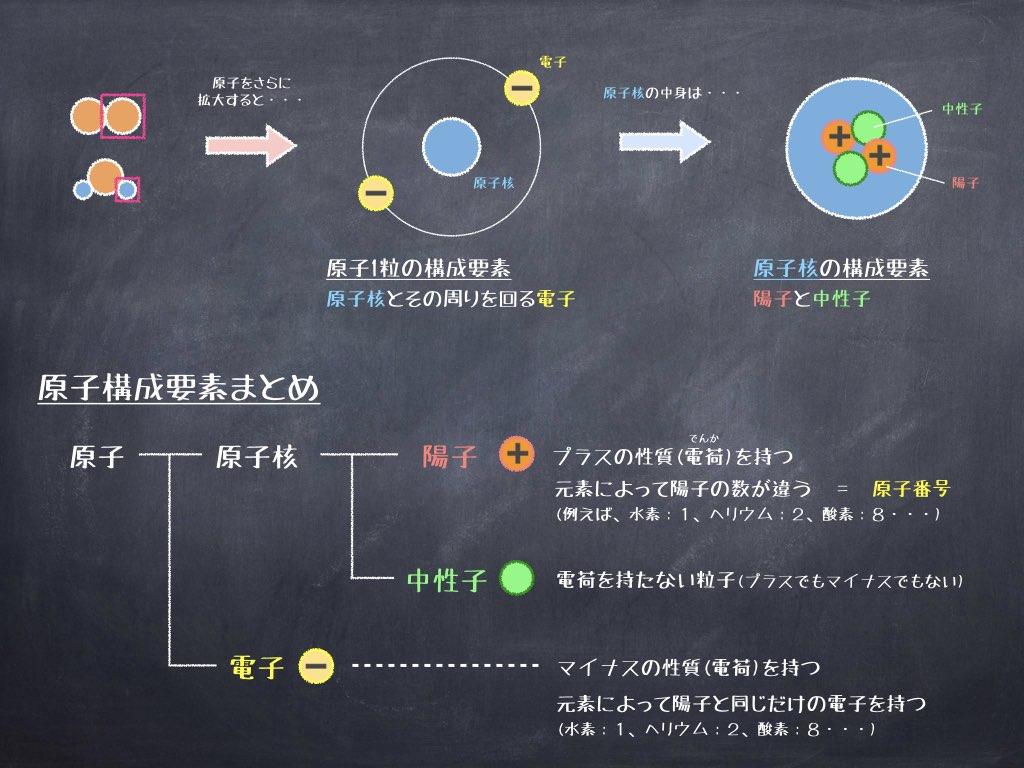 原子を構成する要素