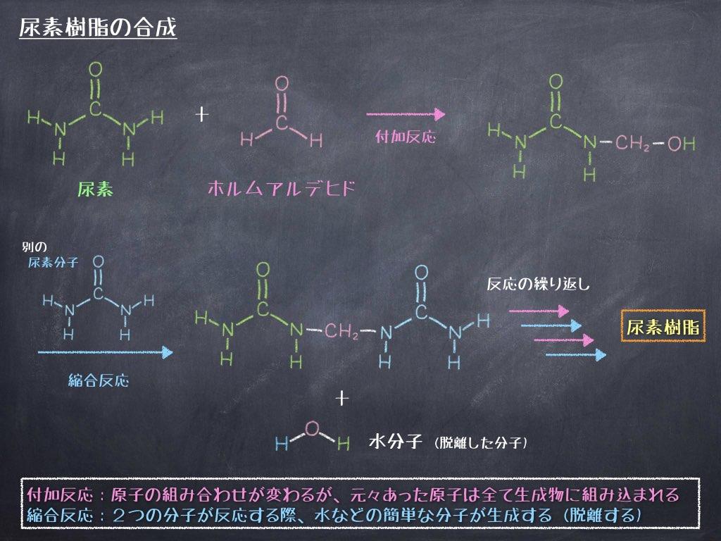 尿素樹脂の合成