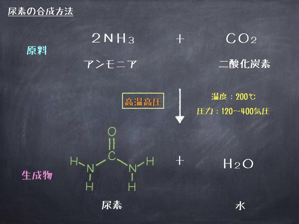 尿素の合成方法